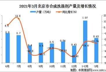 2021年3月北京市合成洗涤剂产量数据统计分析