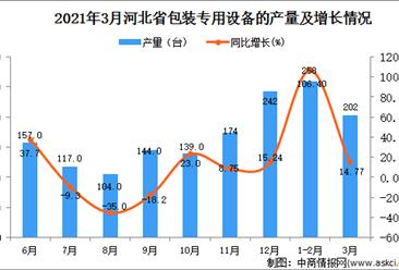 2021年3月河北省包装专用设备产量数据统计分析
