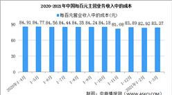2021年1-3月全国规模以上工业企业主营业务收入同比增长38.7%(图)