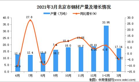 2021年3月北京市钢材产量数据统计分析