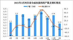 2021年3月河北省合成洗涤剂产量数据统计分析