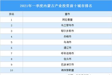 2021年一季度内蒙古产业投资前十城市排名(产业篇)