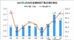 2021年3月河北省铜材产量数据统计分析
