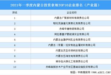 产业地产投资情报:2021年一季度内蒙古投资拿地TOP10企业排名(产业篇)