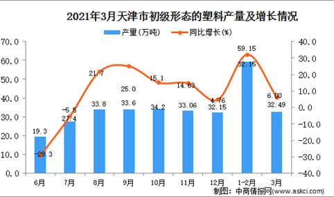 2021年3月天津市初级形态的塑料产量数据统计分析