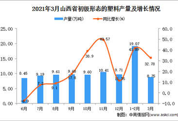 2021年3月山西省塑料产量数据统计分析