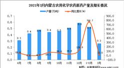 2021年3月内蒙古农药产量数据统计分析