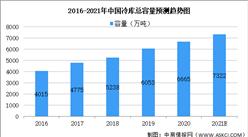 2021年中國冷鏈物流之冷庫行業市場現狀及發展趨勢預測分析(圖)