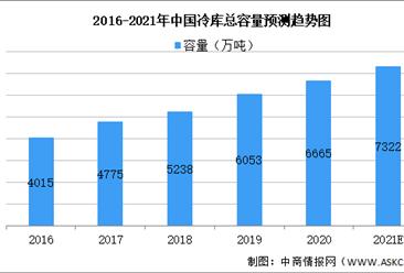 2021年中国冷链物流之冷库行业市场现状及发展趋势预测分析(图)