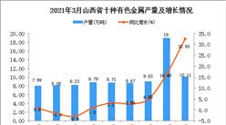 2021年3月山西省有色金属产量数据统计分析