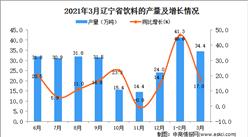 2021年3月辽宁省饮料产量数据统计分析