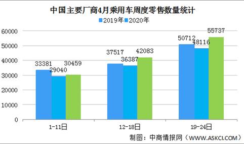乘用车市场回暖明显 4月前三周乘用车零售达到日均4万辆(图)
