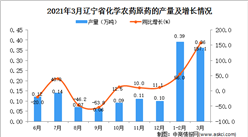 2021年3月辽宁省农药产量数据统计分析
