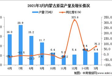 2021年3月内蒙古原盐产量数据统计分析