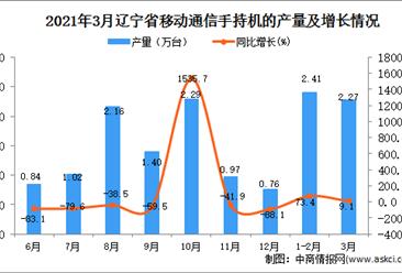 2021年3月辽宁省手机产量数据统计分析