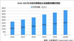 2021年中国冷链物流行业市场现状及发展趋势预测分析(图)