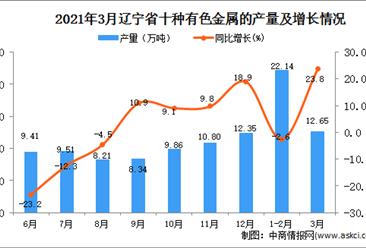 2021年3月辽宁省有色金属产量数据统计分析