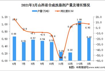 2021年3月山西省合成洗涤剂产量数据统计分析