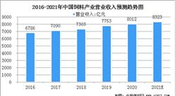 2021年中国饲料行业市场规模及发展趋势分析(图)