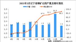 2021年3月遼寧省磷礦石產量數據統計分析