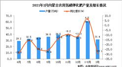 2021年3月内蒙古化肥产量数据统计分析
