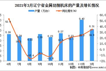 2021年3月辽宁省金属切削机床产量数据统计分析