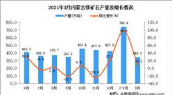 2021年3月內蒙古鐵礦石產量數據統計分析