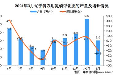 2021年3月辽宁省化肥产量数据统计分析