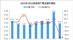 2021年3月山西省纱产量数据统计分析