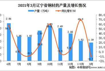 2021年3月辽宁省铜材产量数据统计分析