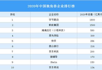 2020年中国独角兽企业排行榜(附完整榜单)