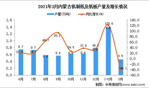 2021年3月内蒙古机制纸及纸板产量数据统计分析