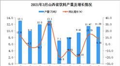 2021年3月山西省飲料產量數據統計分析
