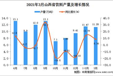 2021年3月山西省饮料产量数据统计分析