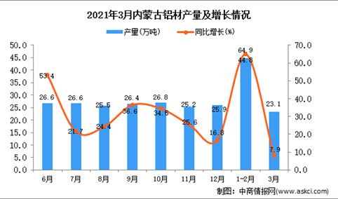 2021年3月内蒙古铝材产量数据统计分析