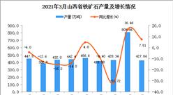 2021年3月山西省鐵礦石產量數據統計分析
