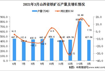 2021年3月山西省铁矿石产量数据统计分析