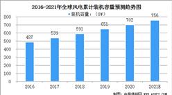 2021年全球风力发电行业现状:中国装机容量最大