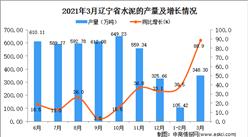 2021年3月辽宁省水泥产量数据统计分析