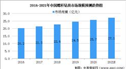 2021年中國石油鉆采設備行業市場現狀及發展趨勢預測分析(圖)