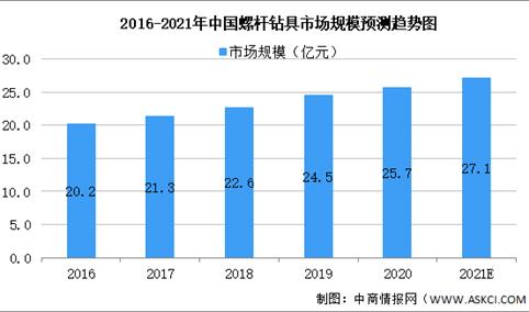 2021年中国石油钻采设备行业市场规模及发展趋势预测分析(图)