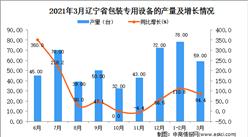 2021年3月辽宁省包装专用设备产量数据统计分析