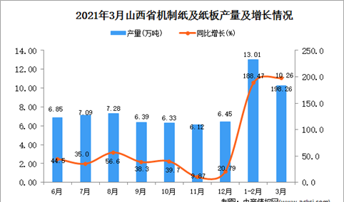 2021年3月山西省机制纸及纸板产量数据统计分析