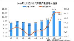 2021年3月辽宁省汽车产量数据统计分析