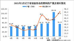 2021年3月辽宁省塑料产量数据统计分析