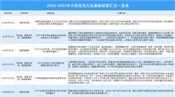 2021年中国发电行业最新政策汇总一览表(图)