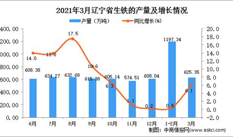 2021年3月辽宁省生铁产量数据统计分析