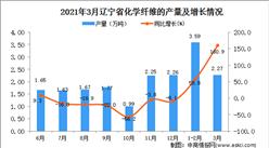2021年3月辽宁省化学纤维产量数据统计分析