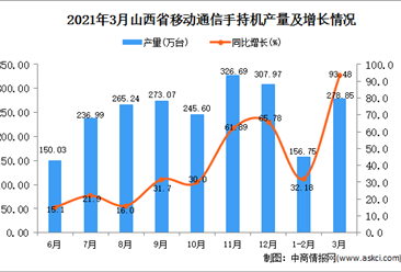 2021年3月山西省手机产量数据统计分析