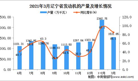2021年3月辽宁省发动机产量数据统计分析
